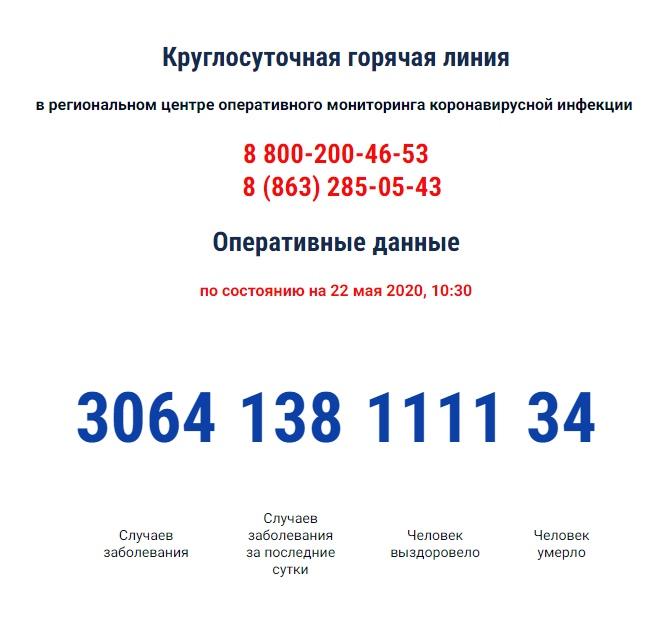 COVID-19: Число инфицированных коронавирусом в Ростовской области за сутки выросло на 138, 34 умерших