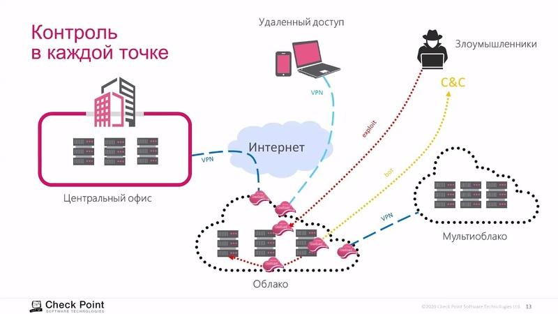 CloudGuard IaaS public - шлюз безопасности для публичных облаков