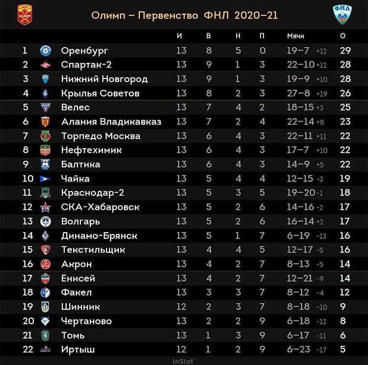 «Спартак-2» в таблице ФНЛ после 13-ти туров.