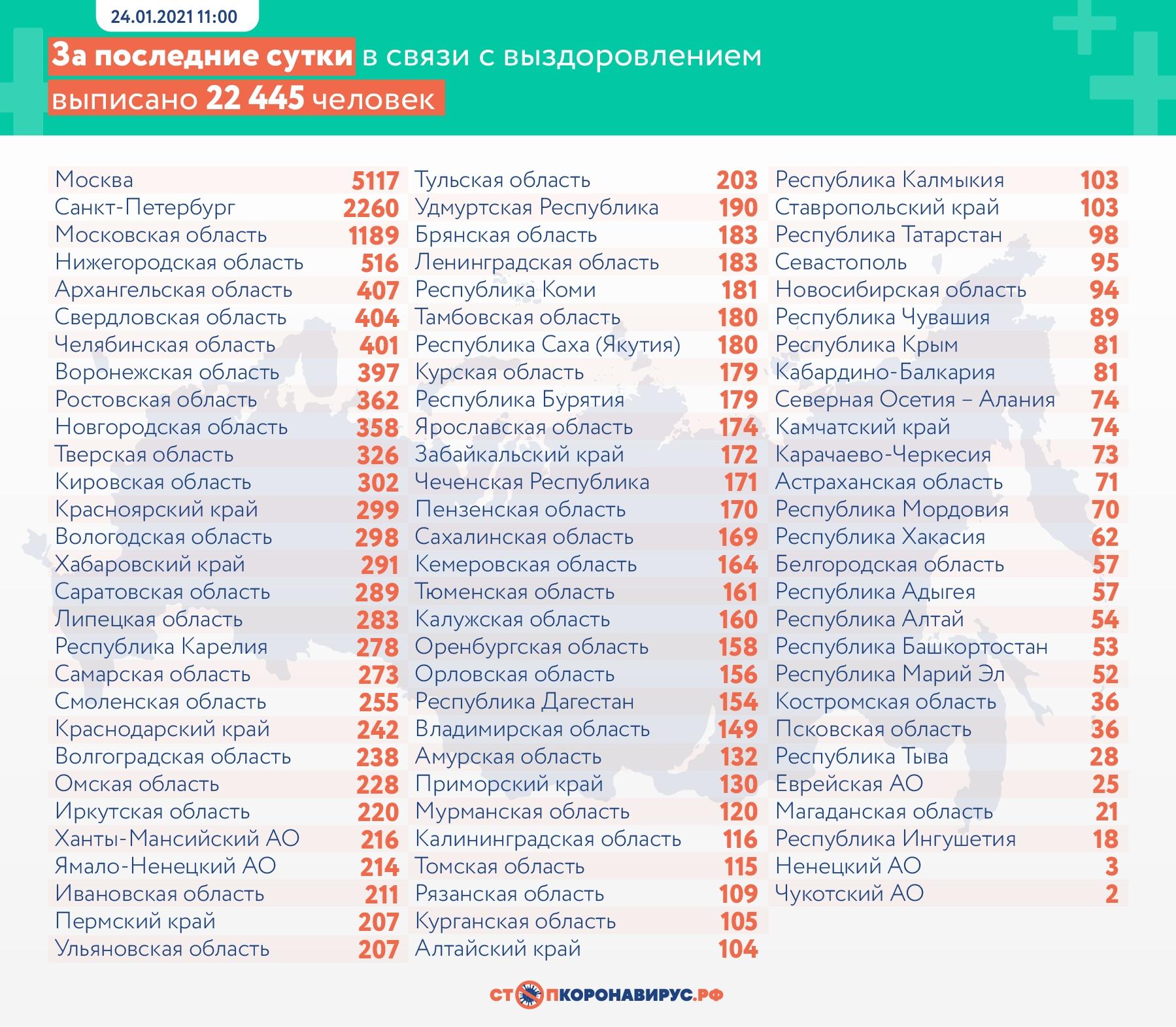 За последние сутки в России выявлено 21 127 случаев COVID-19 в 85 регионах, из них 2 306 (10,9%) — активно у контактных лиц без клинических проявлений болезни.