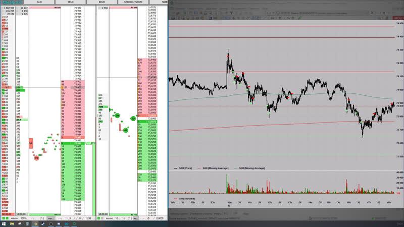 самообучаемся сливаем на бирже торговля онлайн trading live MOEX скальпинг Фьючерсы ММВБ