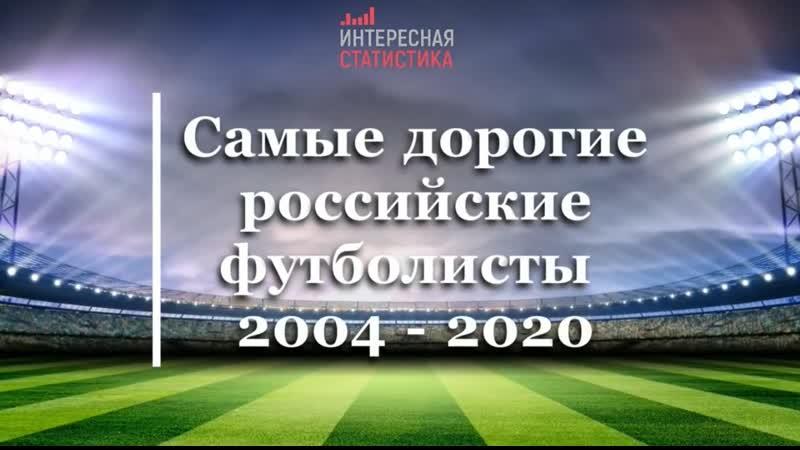 Самые дорогие футболисты России 2004/20 г.г.